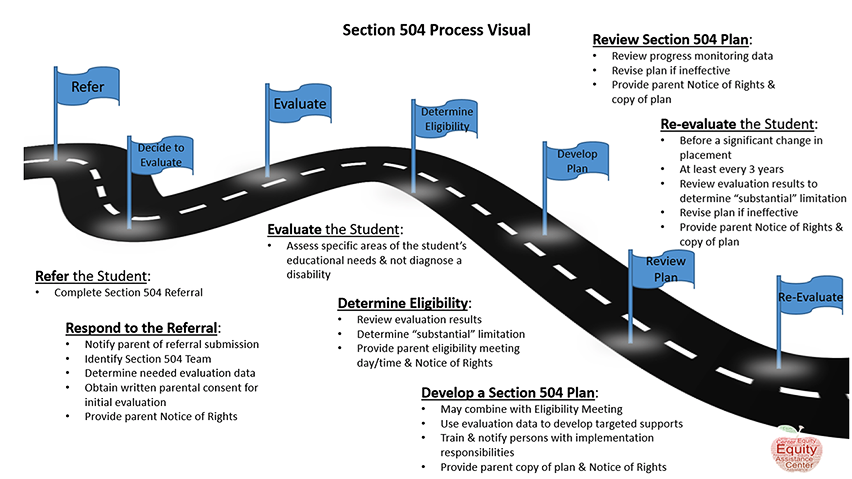 Section 504 Process