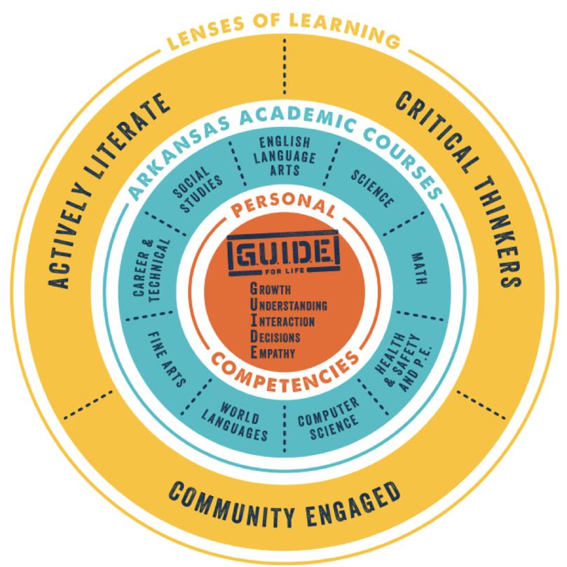 Lenses of Learning