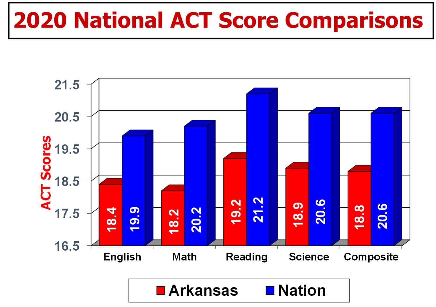 2019 National ACT Score Comparisons