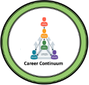 Career Continuum
