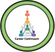 Career Continuum