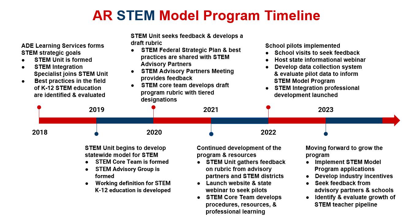 STEM Model Program Timeline